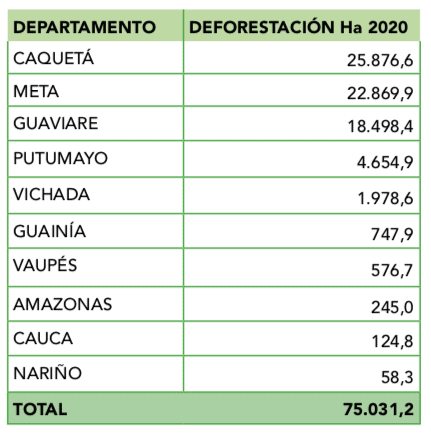 DeforestacionDeptos