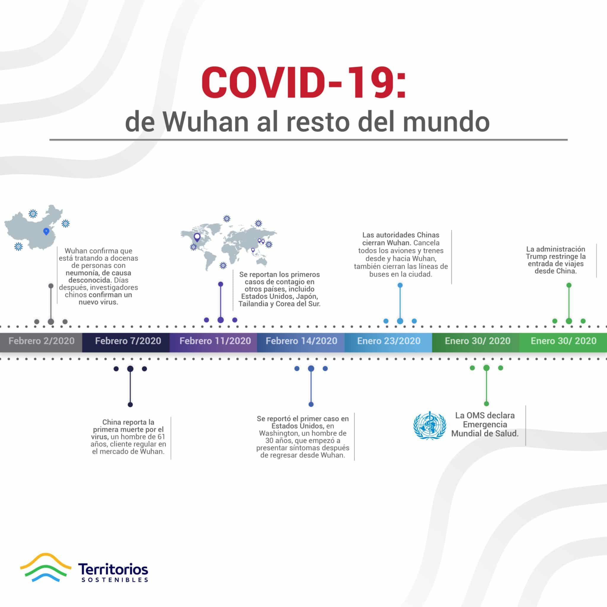 Línea de tiempo COVID-19