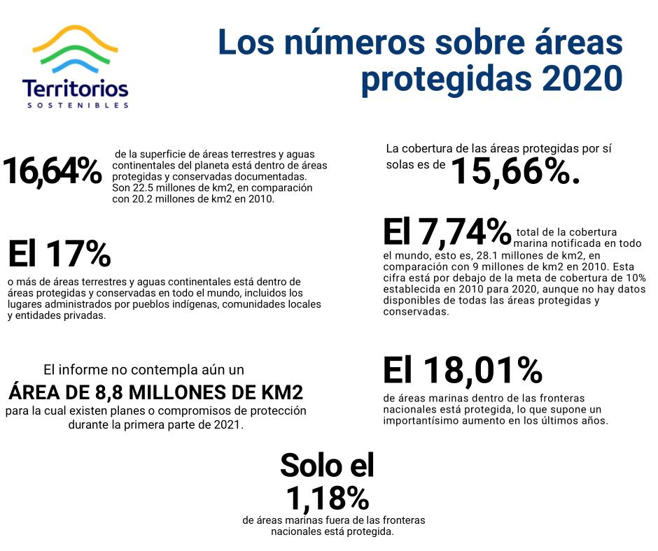 Áreas protegidas, IPBES
