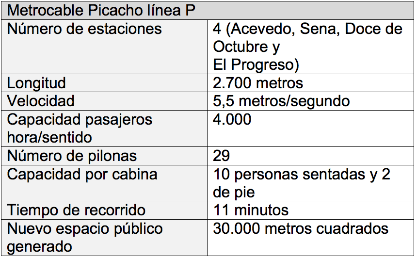 metrocable del Picacho