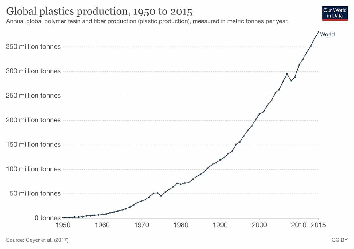 Producción global anual de plástico