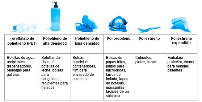 Productos plásticos, desechos