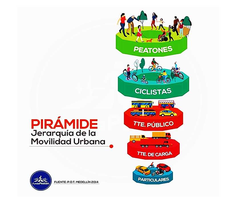 Pirámide de la Jerarquía de la Movilidad urbana