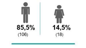Total participación por género del total de las víctimas